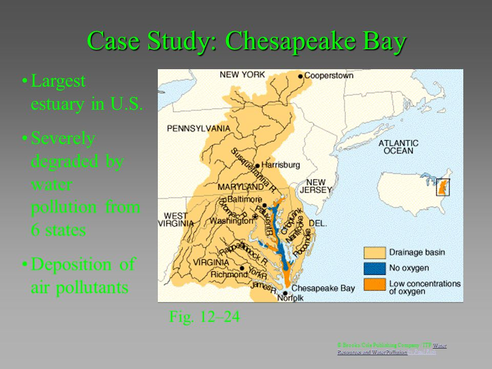 Largest estuary in U.S. Severely degraded by water pollution from 6 states Deposition of air pollutants Case Study: Chesapeake Bay Fig. 12–24 Water Re