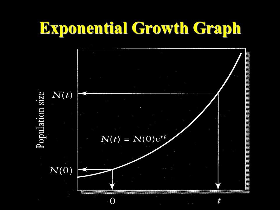 Exponential Growth One female will produce 6 young over her 100 year life span.