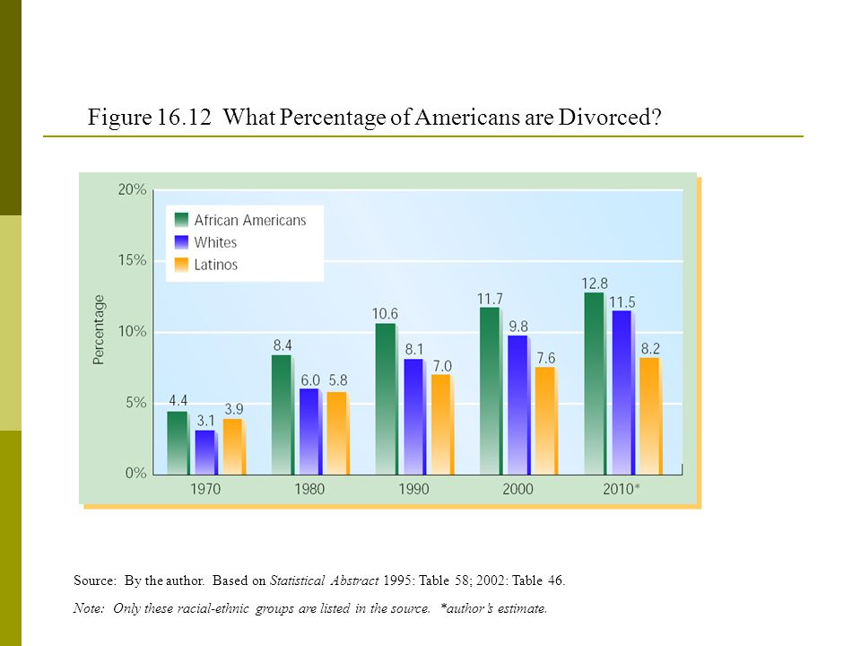 Figure 16.12 What Percentage of Americans are Divorced.