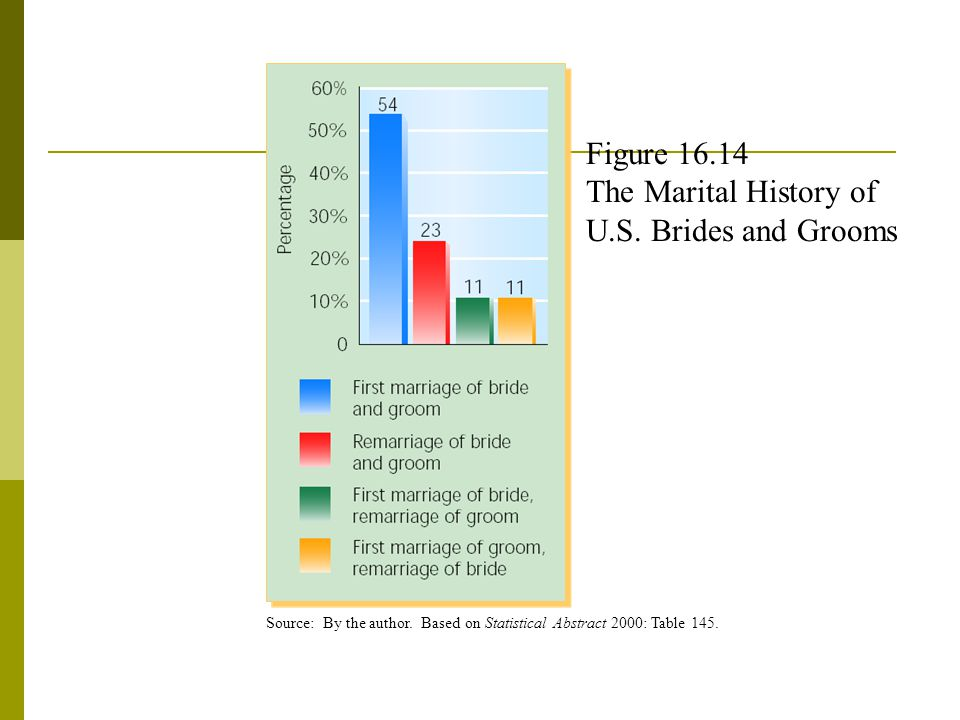 Figure 16.14 The Marital History of U.S.Brides and Grooms Source: By the author.