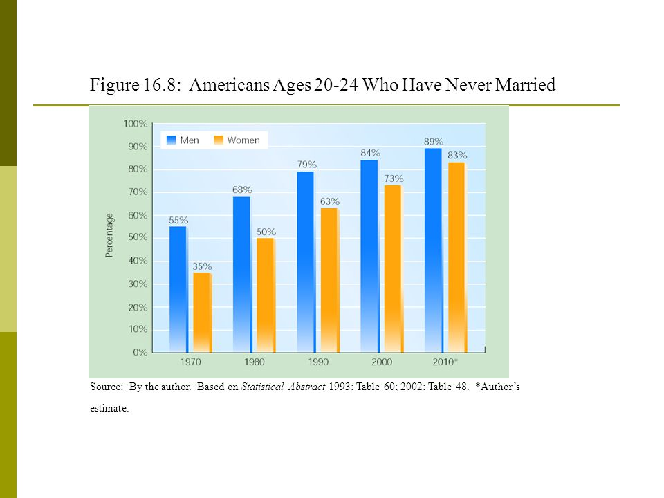 Figure 16.8: Americans Ages 20-24 Who Have Never Married Source: By the author.