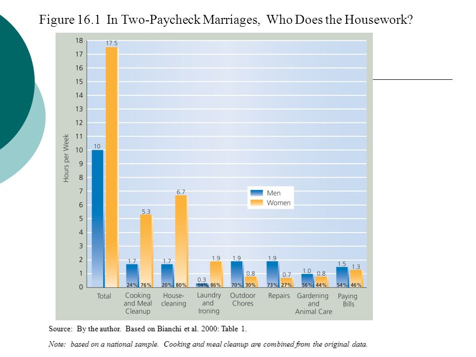 Figure 16.1 In Two-Paycheck Marriages, Who Does the Housework? Source: By the author. Based on Bianchi et al. 2000: Table 1. Note: based on a national