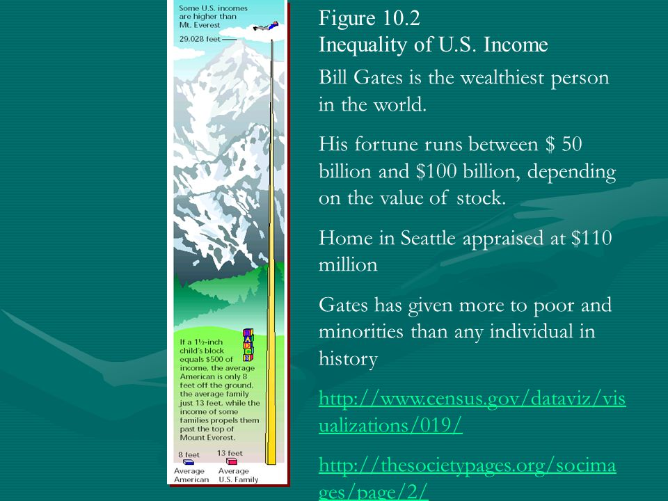 Figure 10.2 Inequality of U.S. Income Bill Gates is the wealthiest person in the world. His fortune runs between $ 50 billion and $100 billion, depend