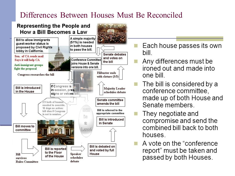 Differences Between Houses Must Be Reconciled Each house passes its own bill. Any differences must be ironed out and made into one bill. The bill is c
