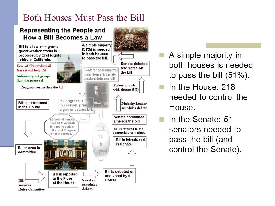 Both Houses Must Pass the Bill A simple majority in both houses is needed to pass the bill (51%). In the House: 218 needed to control the House. In th