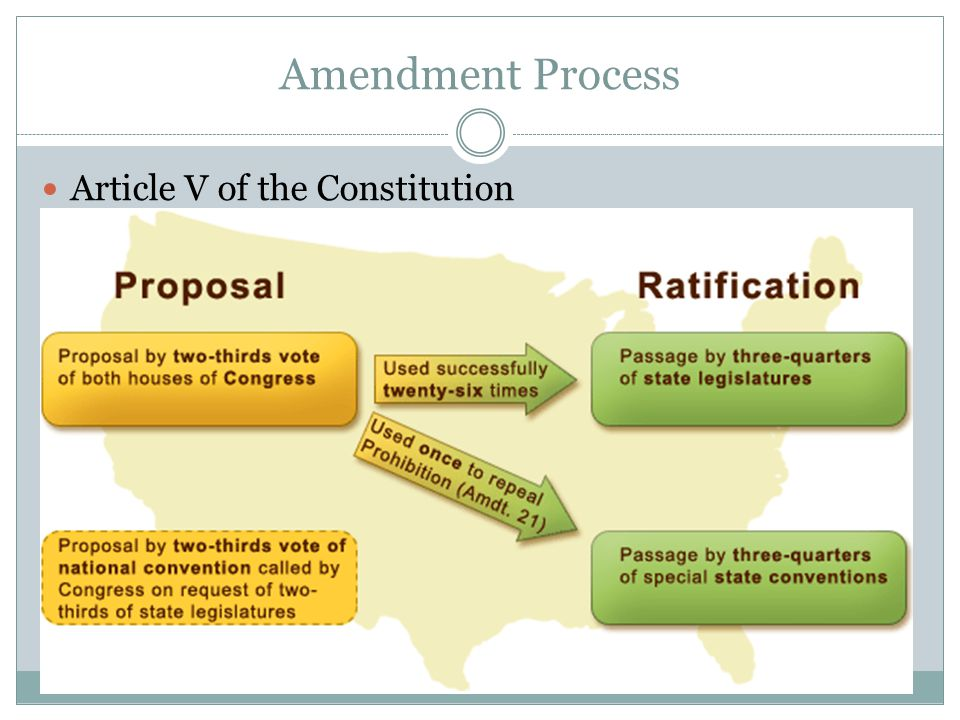 Amendment Process Article V of the Constitution 2/3 ------- ¾
