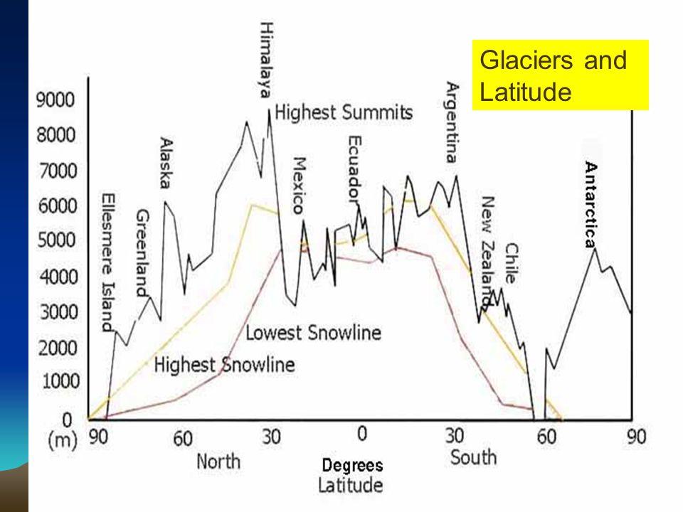 Glaciers and Latitude