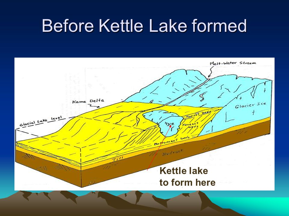 Before Kettle Lake formed Kettle lake to form here