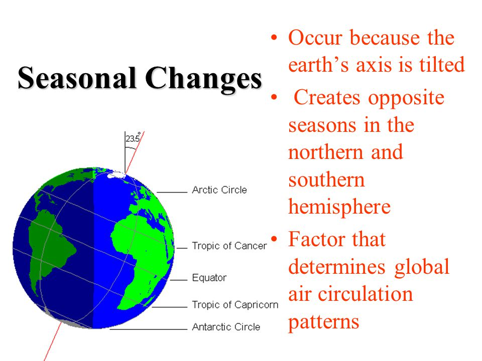 Seasonal Changes Occur because the earth's axis is tilted Creates opposite seasons in the northern and southern hemisphere Factor that determines global air circulation patterns