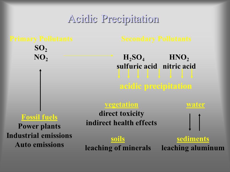 Acidic Precipitation Fossil fuels Power plants Industrial emissions Auto emissions Primary Pollutants SO 2 NO 2 Secondary Pollutants H 2 SO 4 HNO 2 su