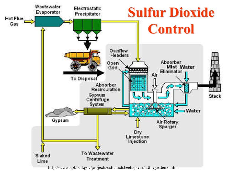 Sulfur Dioxide Control http://www.apt.lanl.gov/projects/cctc/factsheets/puair/adflugasdemo.html