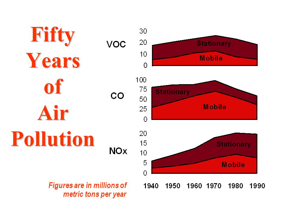 Fifty Years of Air Pollution Figures are in millions of metric tons per year