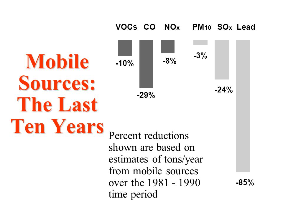 Mobile Sources: The Last Ten Years -10% -29% -8% -85% -3% -24% VOCs CO NO x PM 10 SO x Lead Percent reductions shown are based on estimates of tons/ye