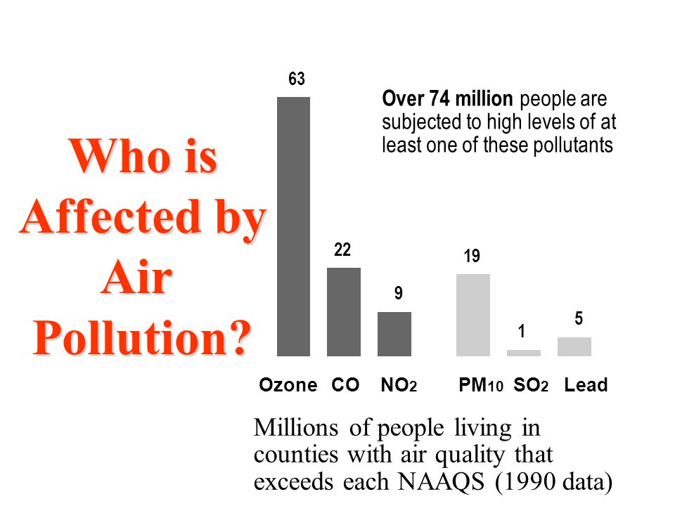 Who is Affected by Air Pollution? 63 22 9 19 1 5 Ozone CO NO 2 PM 10 SO 2 Lead Millions of people living in counties with air quality that exceeds eac