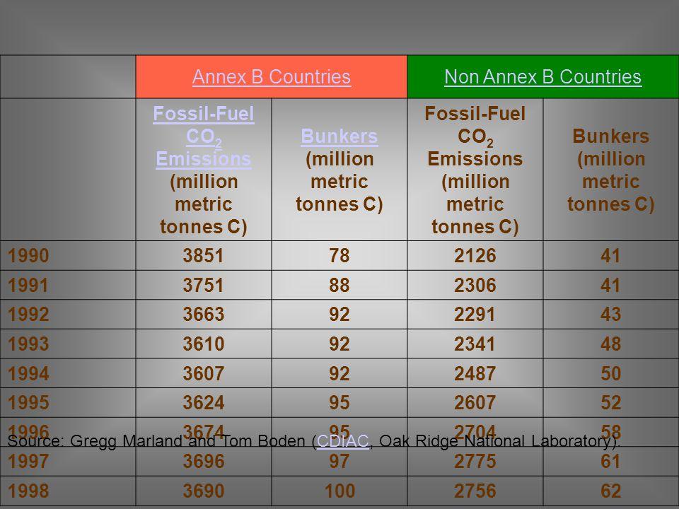 Annex B CountriesNon Annex B Countries Fossil-Fuel CO 2 Emissions Fossil-Fuel CO 2 Emissions (million metric tonnes C) Bunkers Bunkers (million metric