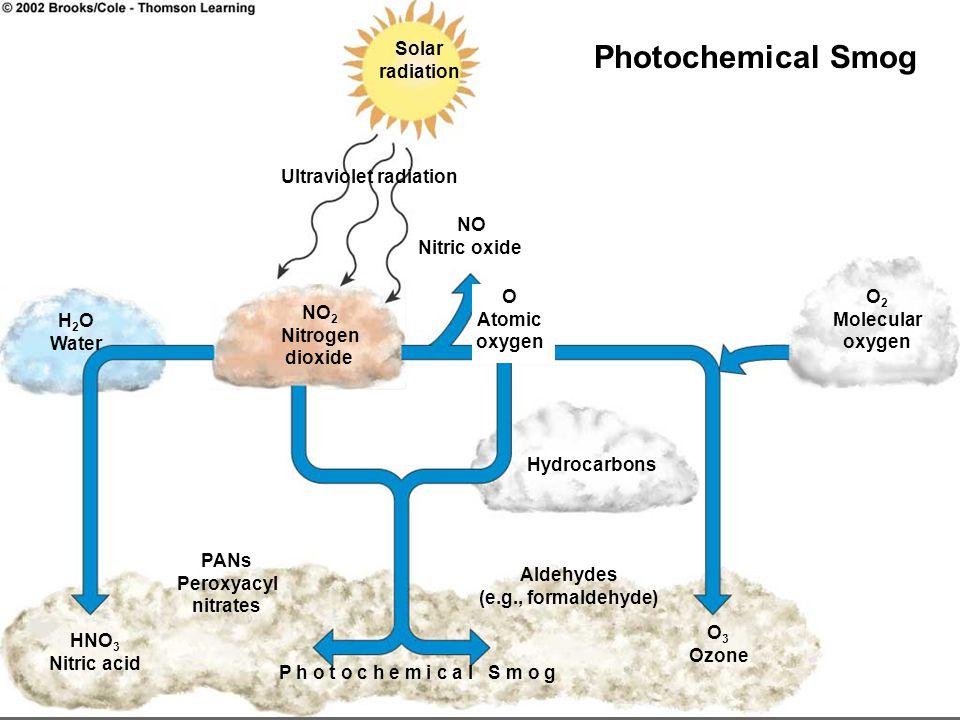 Solar radiation Ultraviolet radiation NO Nitric oxide P h o t o c h e m i c a l S m o g H 2 O Water NO 2 Nitrogen dioxide Hydrocarbons O 2 Molecular o