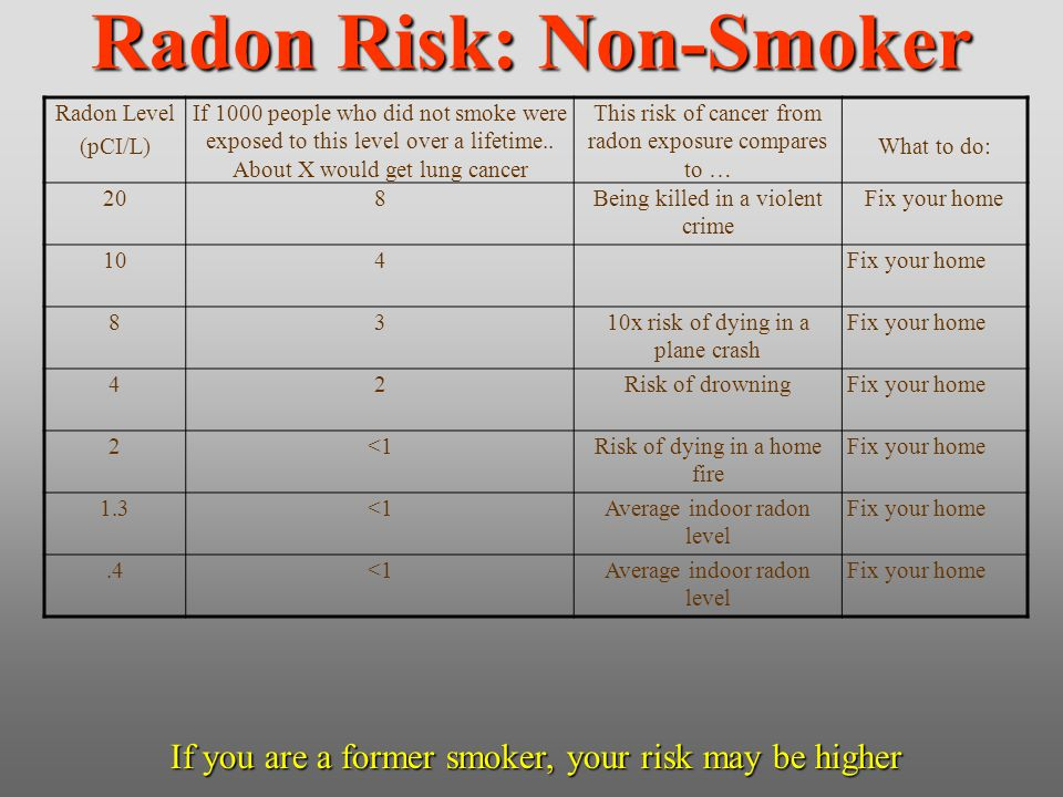 Radon Risk: Non-Smoker Radon Level (pCI/L) If 1000 people who did not smoke were exposed to this level over a lifetime.. About X would get lung cancer