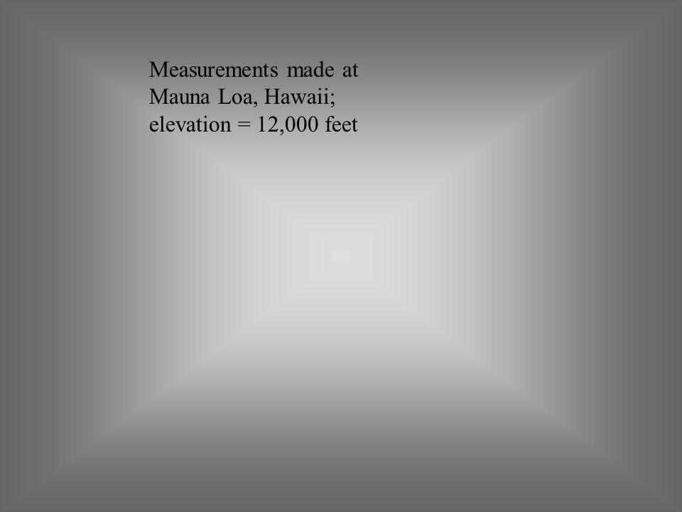 Measurements made at Mauna Loa, Hawaii; elevation = 12,000 feet
