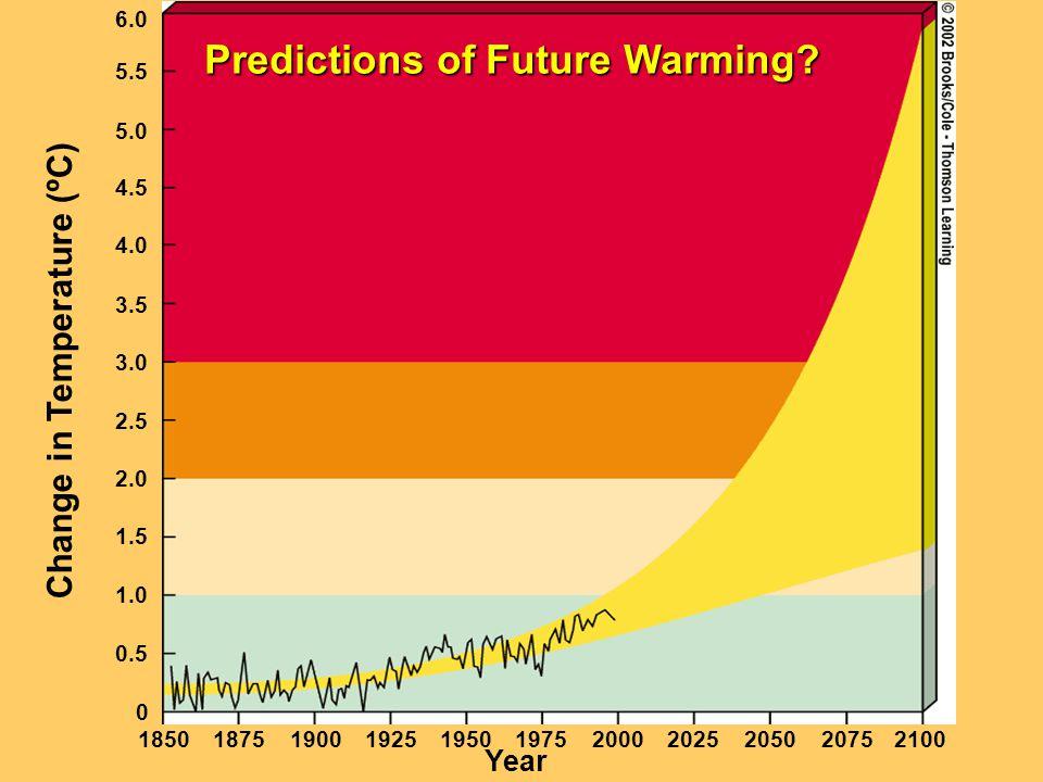 Year 18501875190019251950197520002025205020752100 0 0.5 1.0 1.5 2.0 2.5 3.0 3.5 4.0 4.5 5.0 5.5 6.0 Change in Temperature (ºC) Predictions of Future W