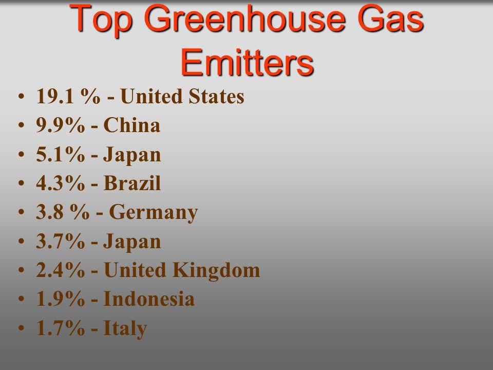 Top Greenhouse Gas Emitters 19.1 % - United States 9.9% - China 5.1% - Japan 4.3% - Brazil 3.8 % - Germany 3.7% - Japan 2.4% - United Kingdom 1.9% - I