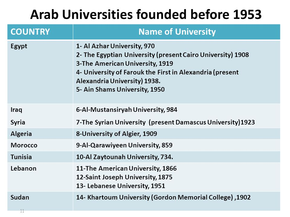 Arab Universities founded before 1953 COUNTRYName of University Egypt1- Al Azhar University, 970 2- The Egyptian University (present Cairo University)