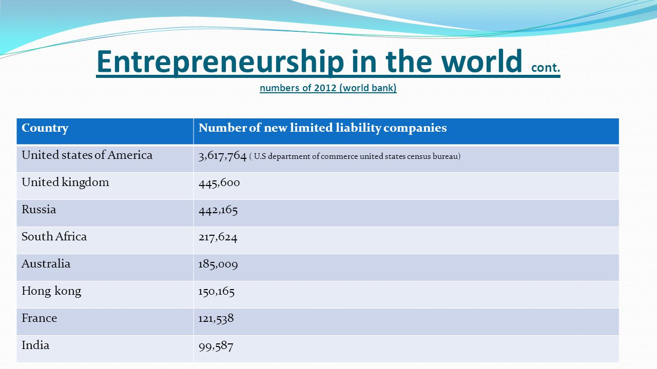 Entrepreneurship in the world cont. numbers of 2012 (world bank) CountryNumber of new limited liability companies United states of America3,617,764 (