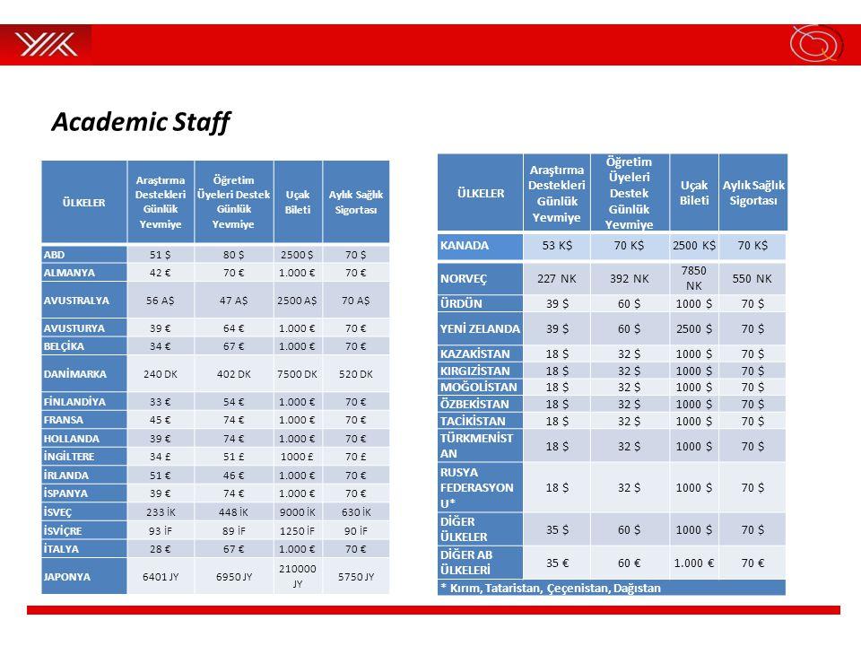 Academic Staff ÜLKELER Araştırma Destekleri Günlük Yevmiye Öğretim Üyeleri Destek Günlük Yevmiye Uçak Bileti Aylık Sağlık Sigortası ABD51 $80 $2500 $7