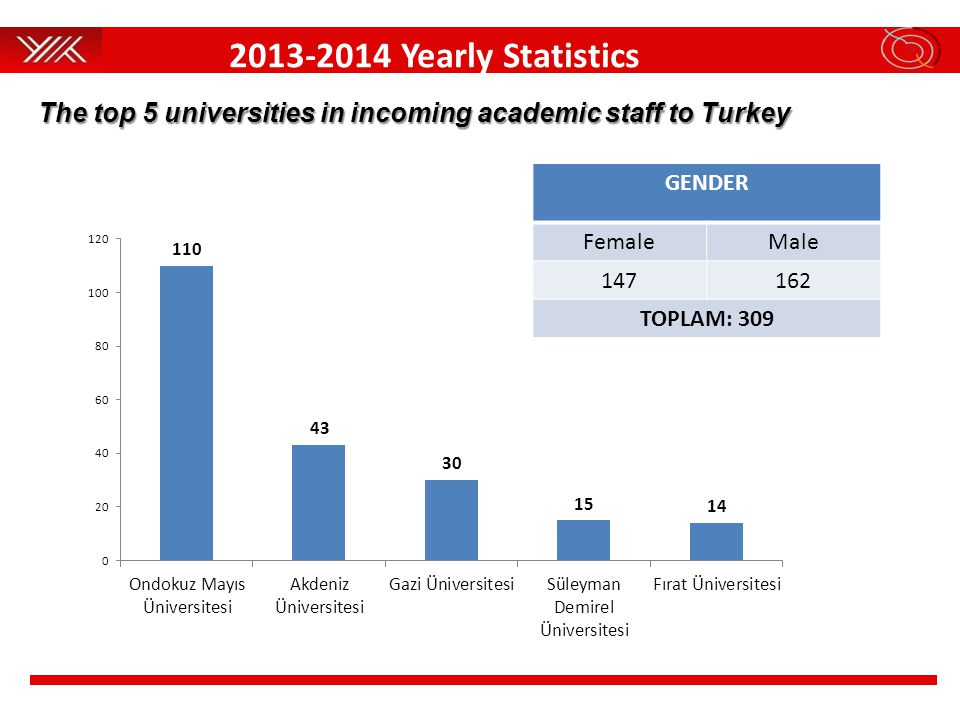 The top 5 universities in incoming academic staff to Turkey GENDER FemaleMale 147162 TOPLAM: 309 2013-2014 Yearly Statistics