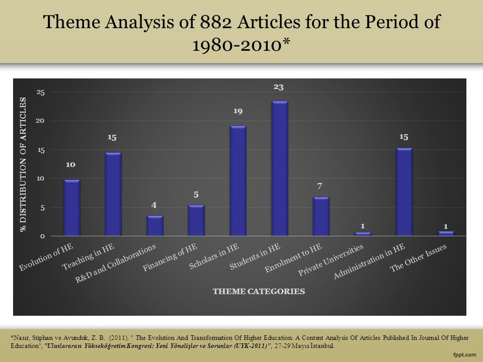 Theme Analysis of 882 Articles for the Period of 1980-2010* *Nasır, Süphan ve Avunduk, Z.