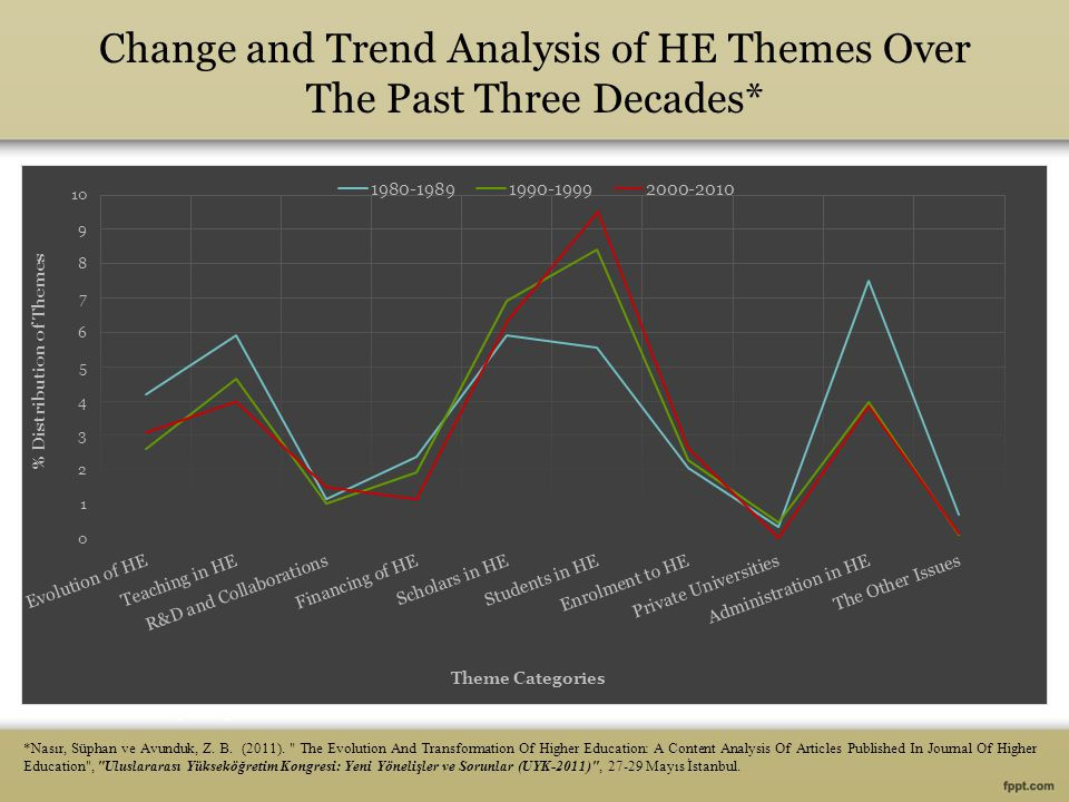 Change and Trend Analysis of HE Themes Over The Past Three Decades* *Nasır, Süphan ve Avunduk, Z.