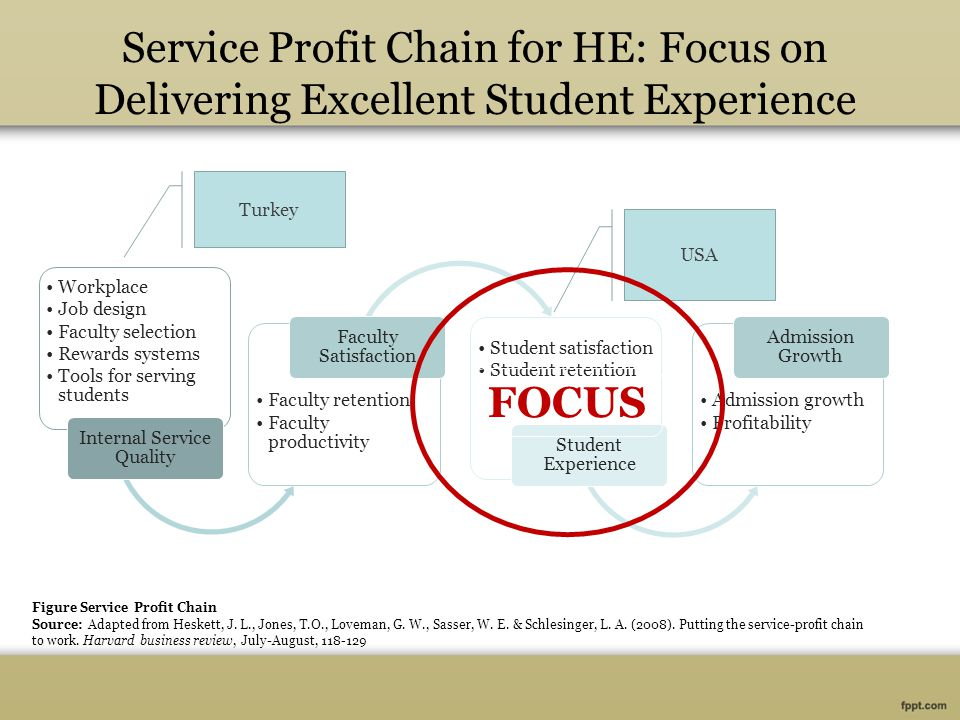 Service Profit Chain for HE: Focus on Delivering Excellent Student Experience Workplace Job design Faculty selection Rewards systems Tools for serving students Internal Service Quality Faculty retention Faculty productivity Faculty Satisfaction Student satisfaction Student retention Student Experience Admission growth Profitability Admission Growth Figure Service Profit Chain Source: Adapted from Heskett, J.