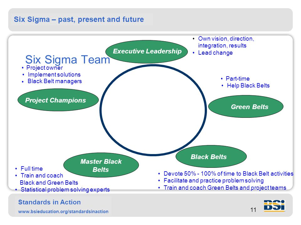 Six Sigma – past, present and future Standards in Action www.bsieducation.org/standardsinaction 11 Six Sigma Team Own vision, direction, integration, results Lead change Project owner Implement solutions Black Belt managers Full time Train and coach Black and Green Belts Statistical problem solving experts Devote 50% - 100% of time to Black Belt activities Facilitate and practice problem solving Train and coach Green Belts and project teams Part-time Help Black Belts Master Black Belts Black Belts Green Belts Project Champions Executive Leadership