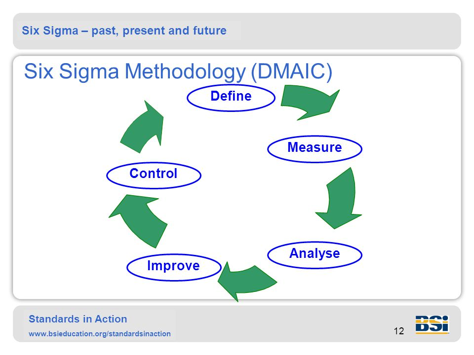 Six Sigma – past, present and future Standards in Action www.bsieducation.org/standardsinaction 12 Six Sigma Methodology (DMAIC) Define Measure Analyse Control Improve