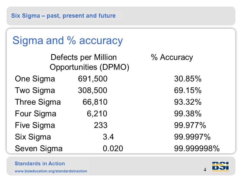 Six Sigma – past, present and future Standards in Action www.bsieducation.org/standardsinaction 4 Sigma and % accuracy Defects per Million% Accuracy Opportunities (DPMO) One Sigma691,50030.85% Two Sigma308,500 69.15% Three Sigma 66,81093.32% Four Sigma6,210 99.38% Five Sigma 23399.977% Six Sigma3.499.9997% Seven Sigma0.02099.999998%