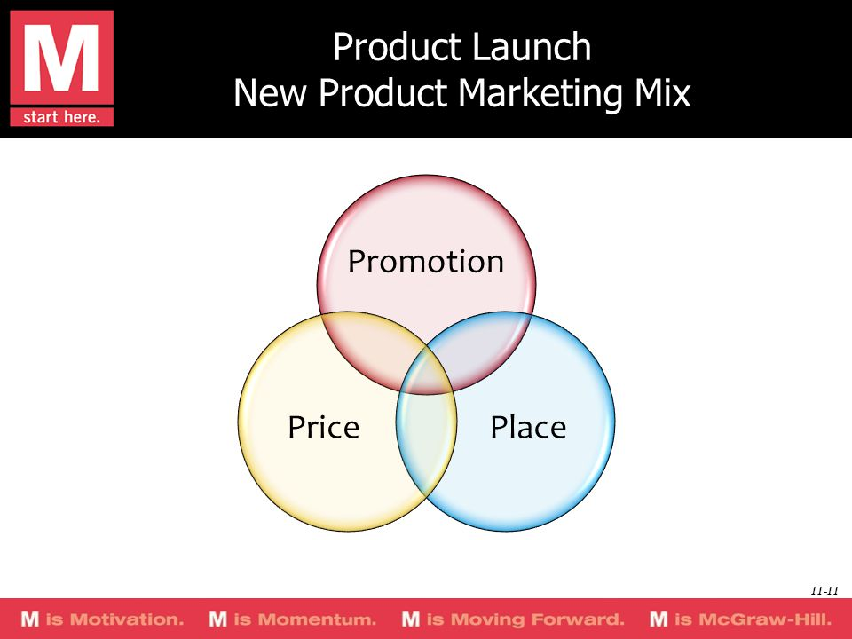 Product Launch New Product Marketing Mix Promotion PlacePrice 11-11