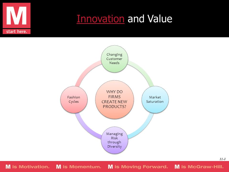 InnovationInnovation and Value WHY DO FIRMS CREATE NEW PRODUCTS? Changing Customer Needs Market Saturation Managing Risk through Diversity Fashion Cyc
