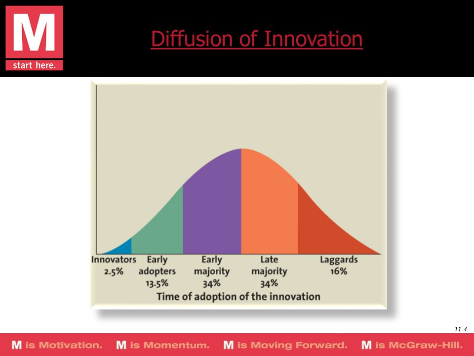 Diffusion of Innovation 11-4