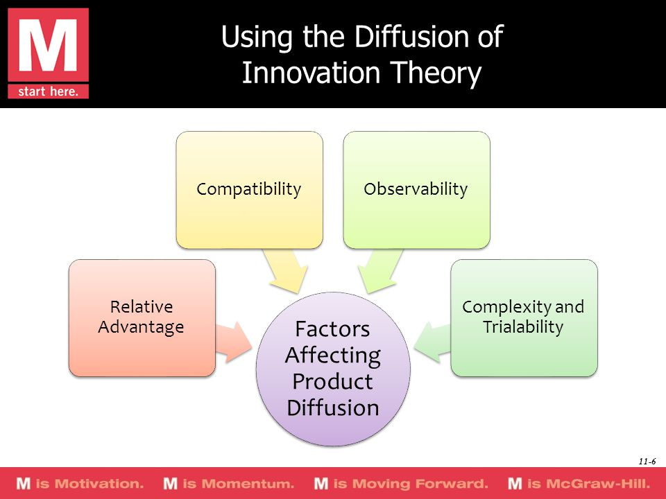 Using the Diffusion of Innovation Theory Factors Affecting Product Diffusion Relative Advantage CompatibilityObservability Complexity and Trialability 11-6