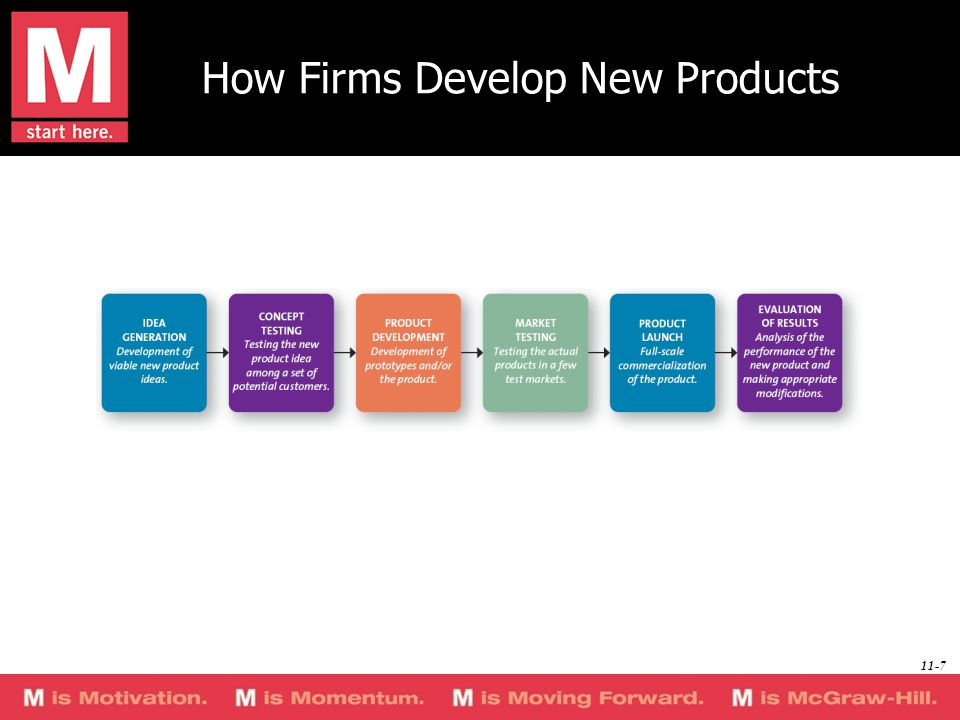 How Firms Develop New Products 11-7