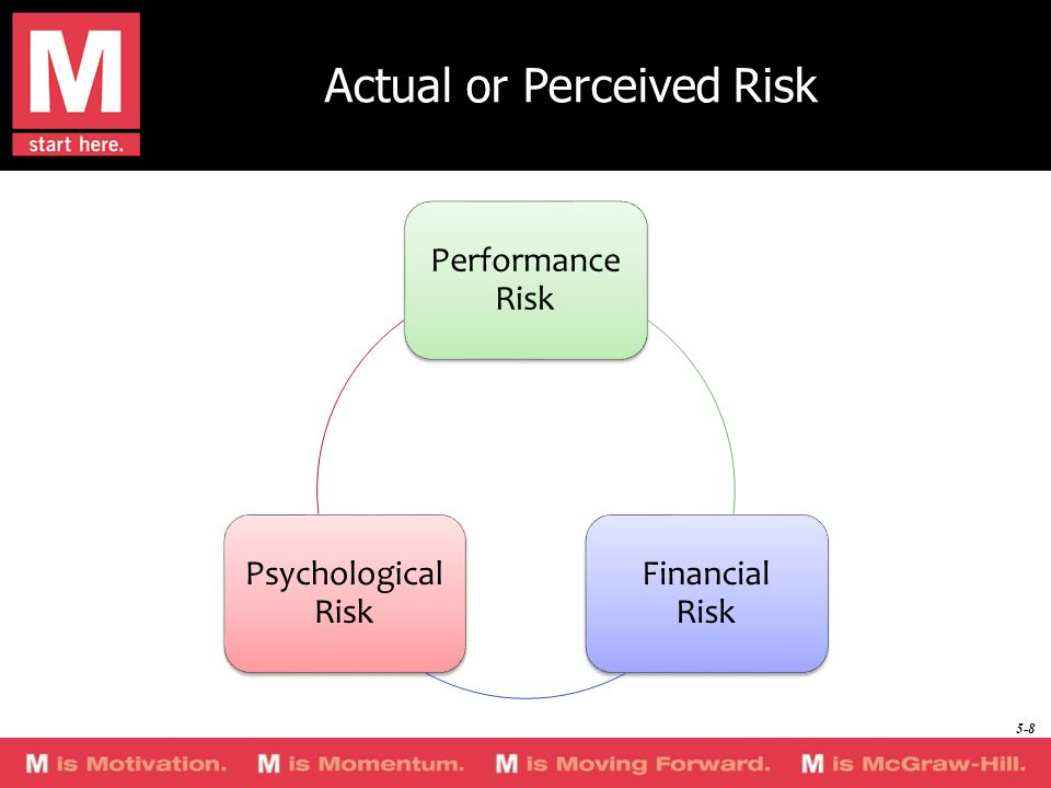 Actual or Perceived Risk Performance Risk Financial Risk Psychological Risk 5-8