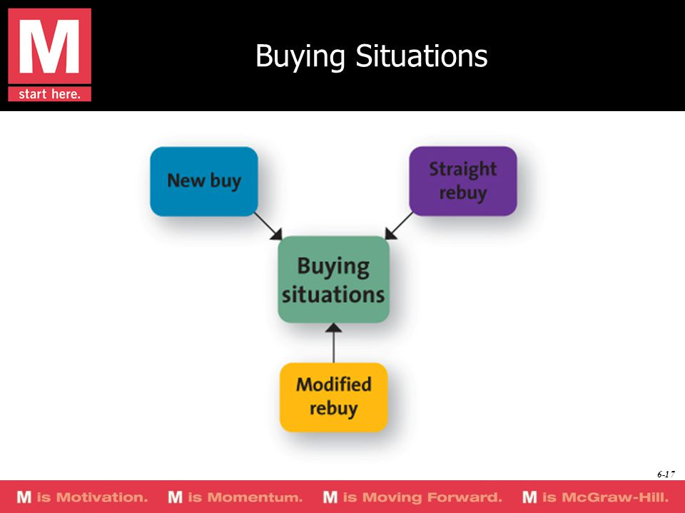 Buying Situations 6-17