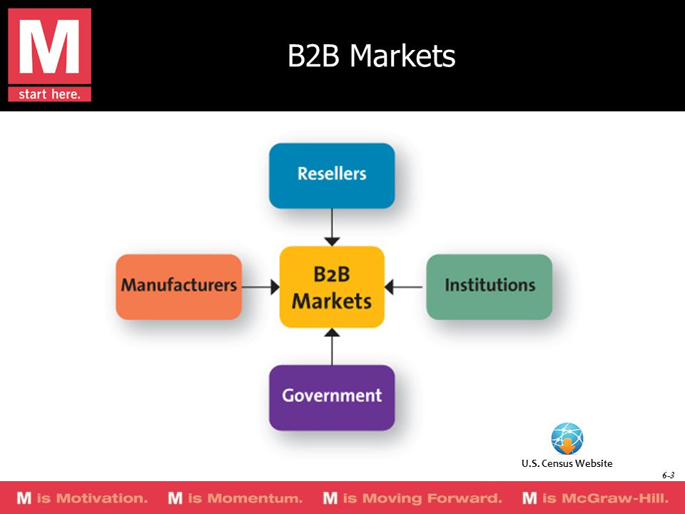 B2B Markets U.S. Census Website 6-3