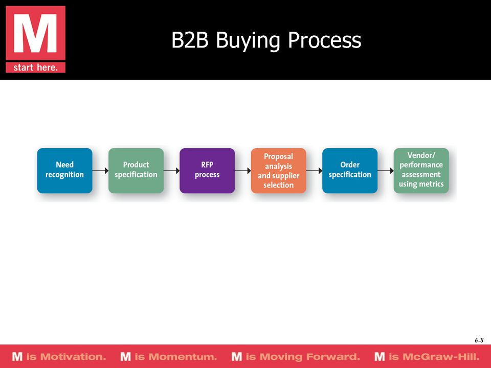 Return to slide Buying center participants are people responsible for the buying decisions.