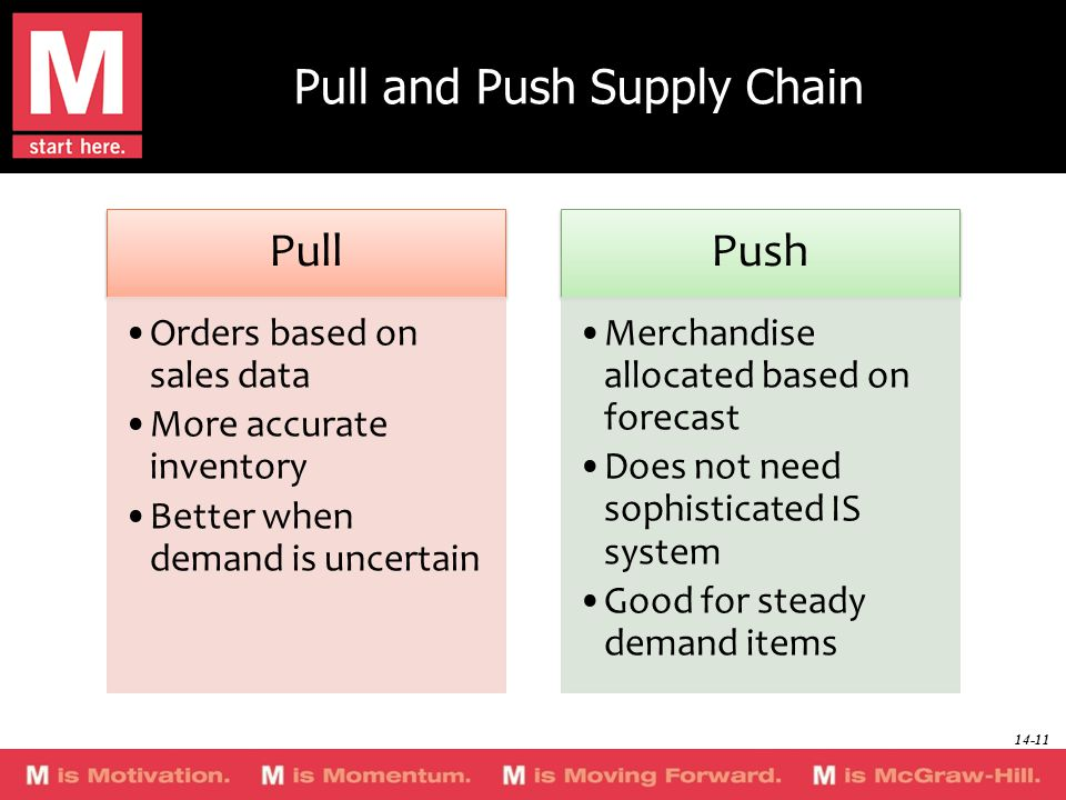 Pull and Push Supply Chain Pull Orders based on sales data More accurate inventory Better when demand is uncertain Push Merchandise allocated based on