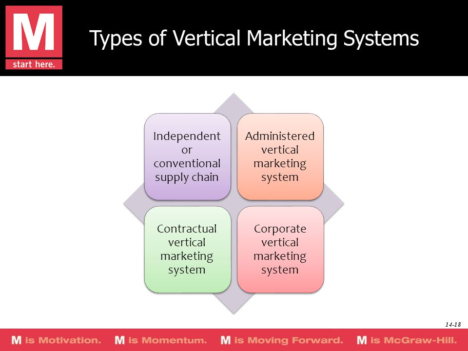 Types of Vertical Marketing Systems Independent or conventional supply chain Administered vertical marketing system Contractual vertical marketing sys