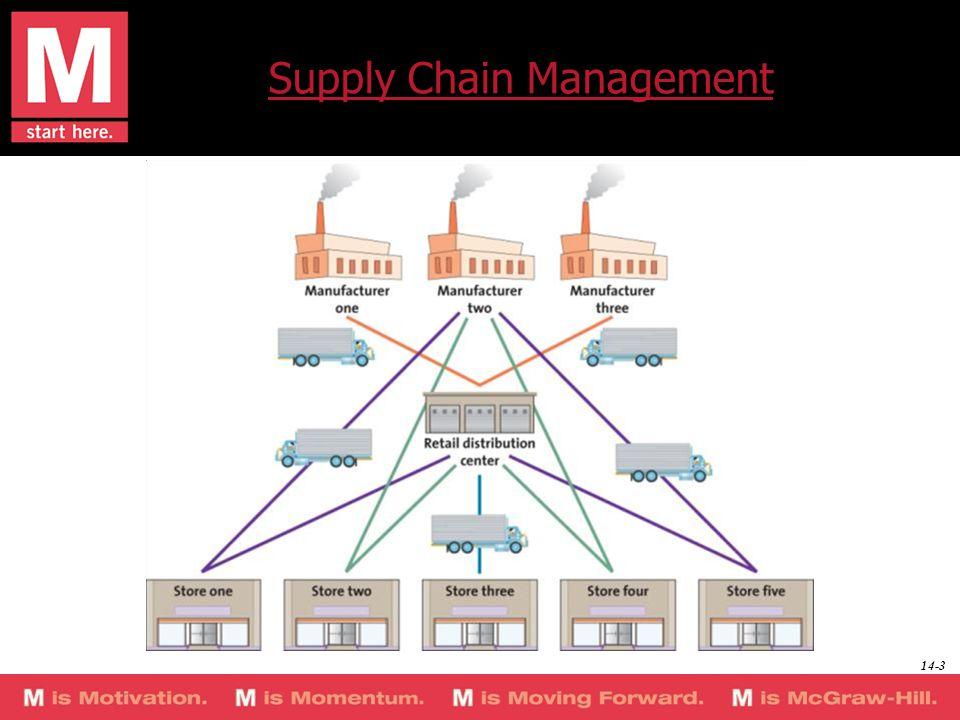 Supply Chain Management 14-3