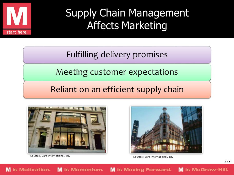 Supply Chain Management Affects Marketing Fulfilling delivery promisesMeeting customer expectationsReliant on an efficient supply chain Courtesy Zara