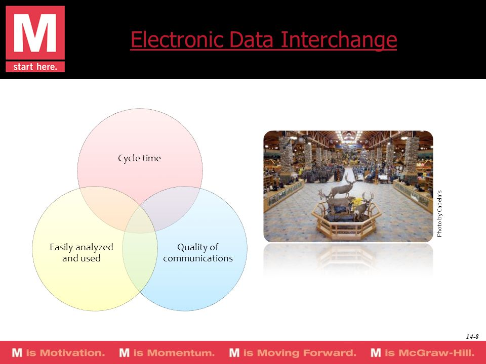 Electronic Data Interchange Cycle time Quality of communications Easily analyzed and used Photo by Cabela's 14-8