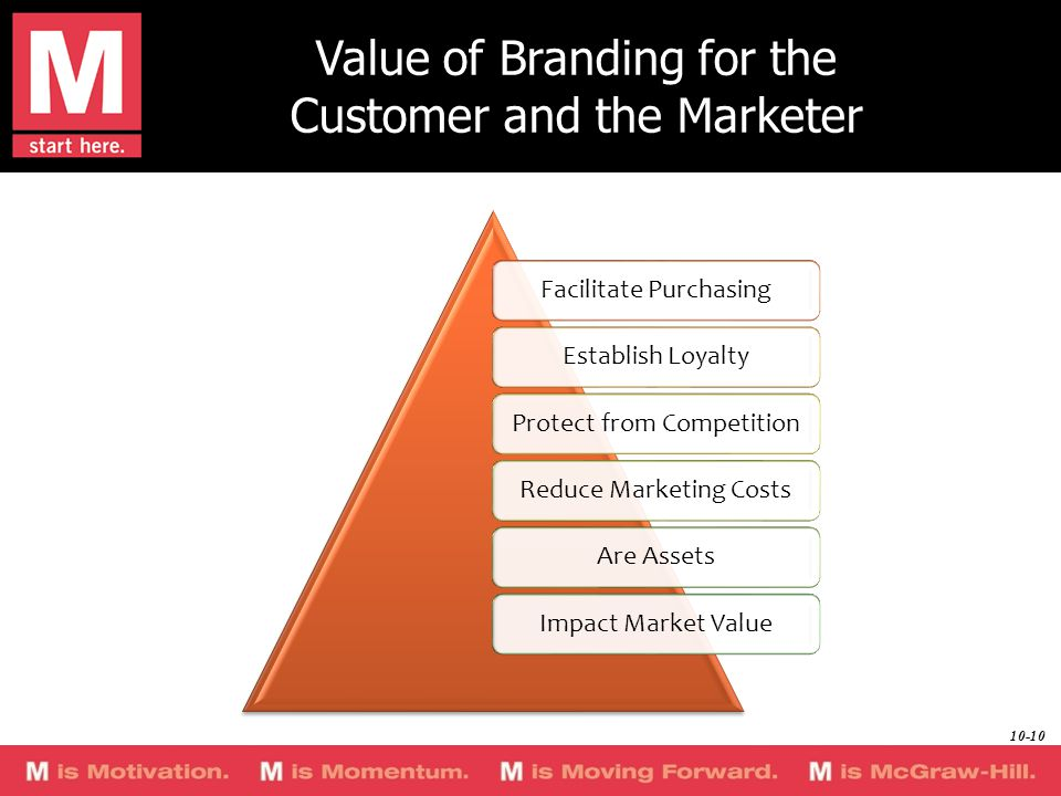 Value of Branding for the Customer and the Marketer Facilitate PurchasingEstablish LoyaltyProtect from CompetitionReduce Marketing CostsAre AssetsImpact Market Value 10-10