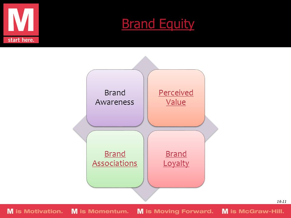 Brand Equity Brand Awareness Perceived Value Brand Associations Brand Loyalty 10-11